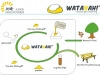 Die Klettergriffe der WATAAAH GmbH sind recycelbar